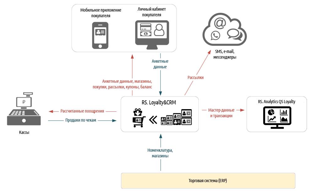 Система управления лояльностью cashberry чехлы для телефонов